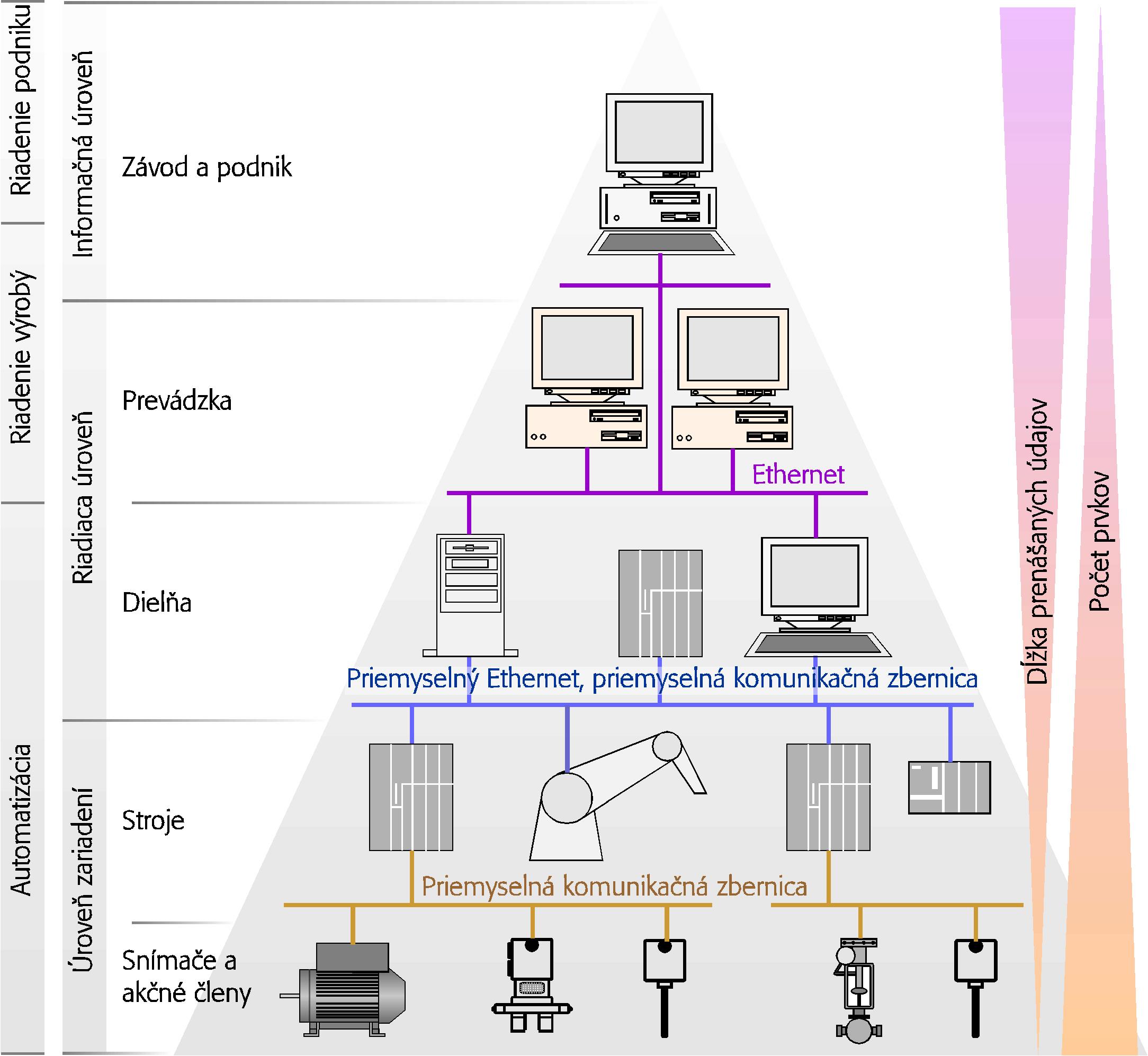 Počítačové siete a priemyselné komunikácie