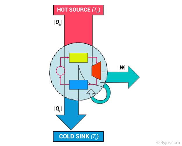 Termomechanika – elektronická učebnica