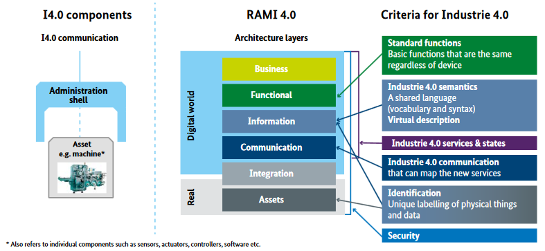 administration shell